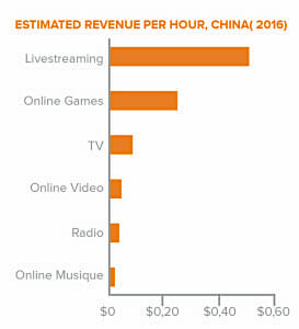 Chinese revenue