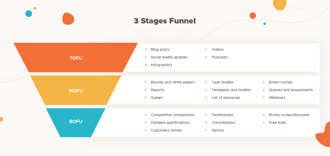 Marketing Funnel 3 stages