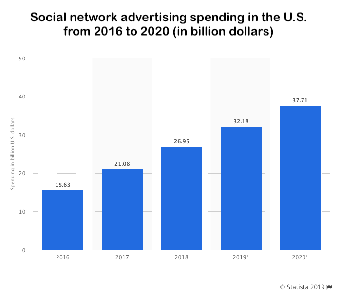 Social network ad spend
