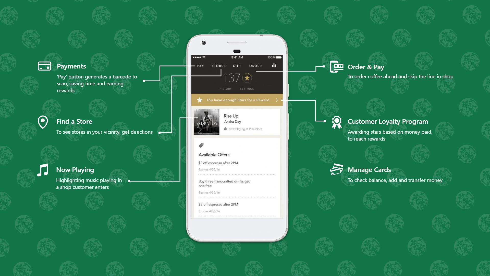 App mobile Starbucks