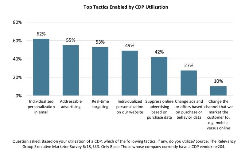 top tactics for CDPs