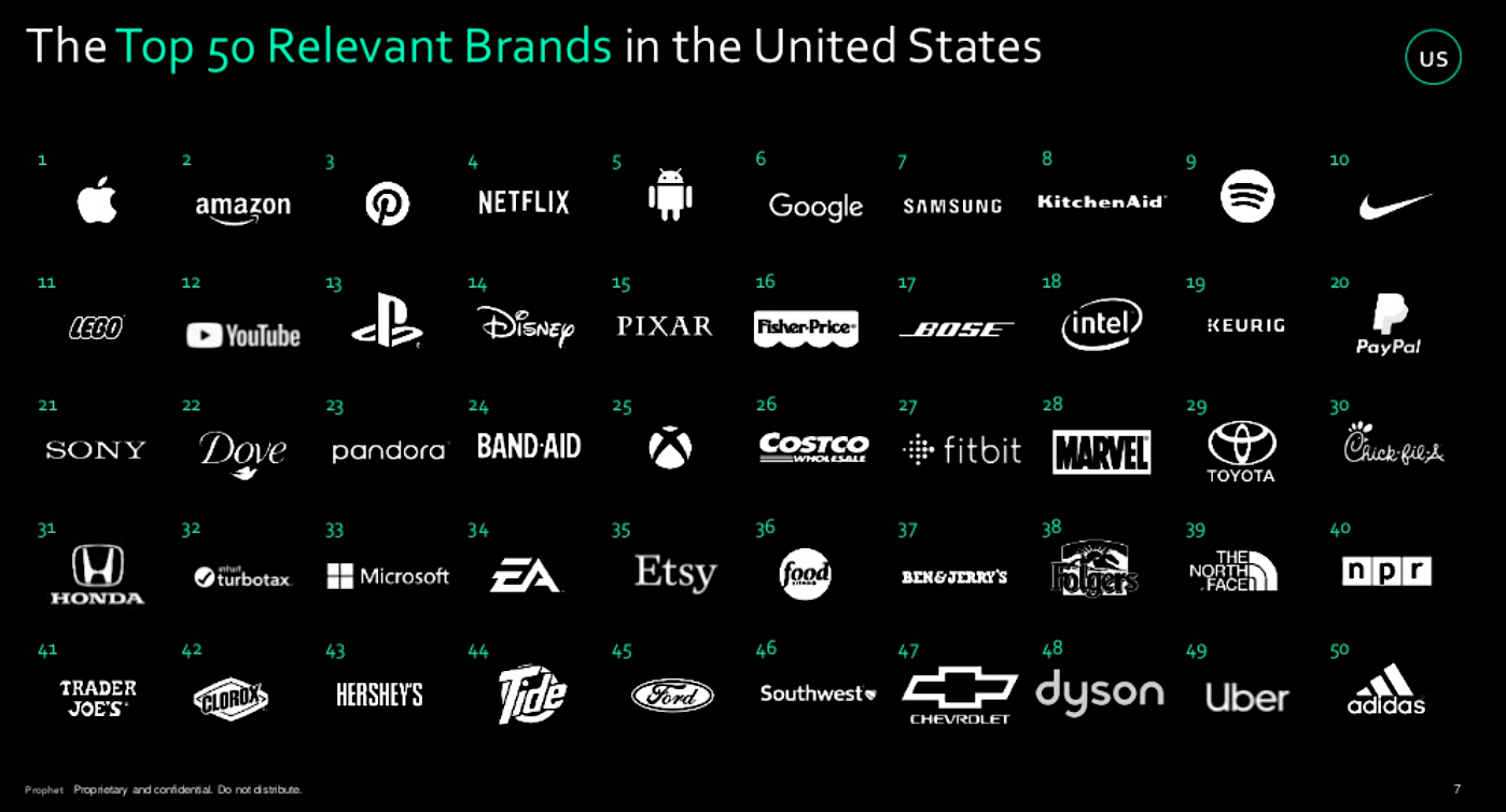 2018 US Prophet Brand Relevance Index
