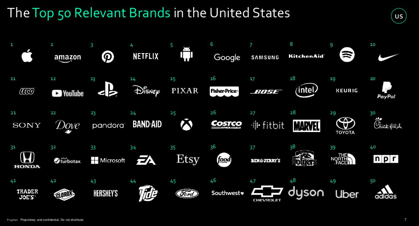 2018 US Prophet Brand Relevance Index
