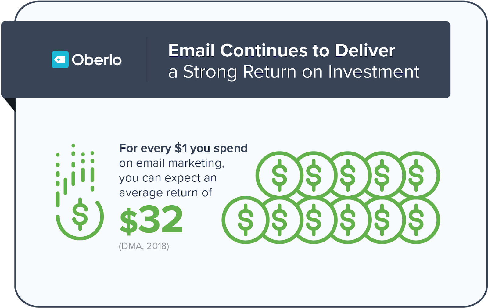 Email marketing roi