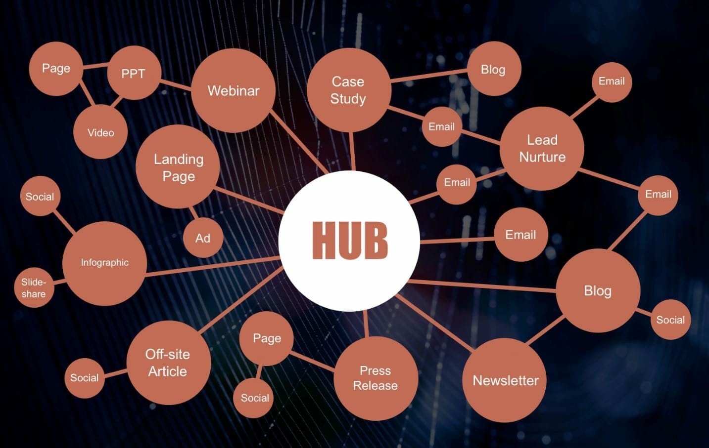 Hub and Spoke Star Network