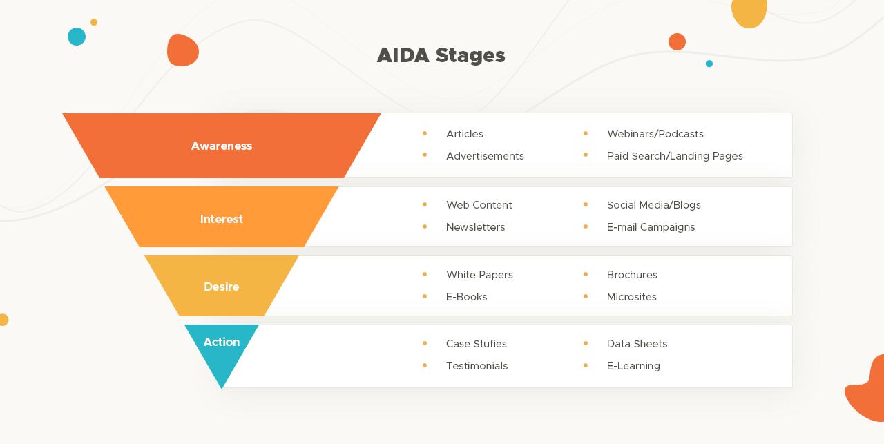 Imbuto di marketing AIDA