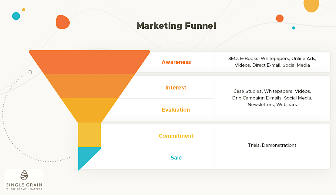 Marketing Funnel Single Grain