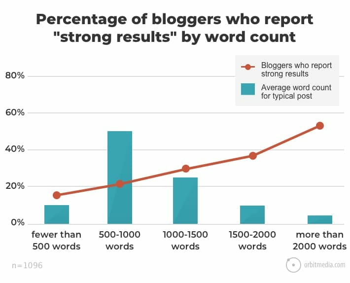 Percentage-of-bloggers-who-report-_strong-results_-by-average-blog-post-word-count