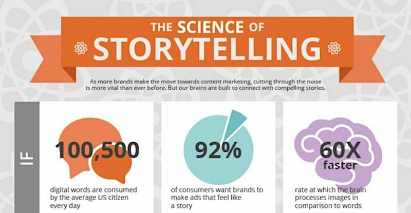 Science of Storytelling