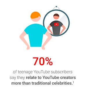 YouTube fans