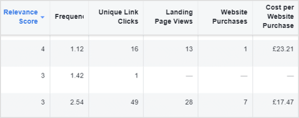 facebook ad low relevance example