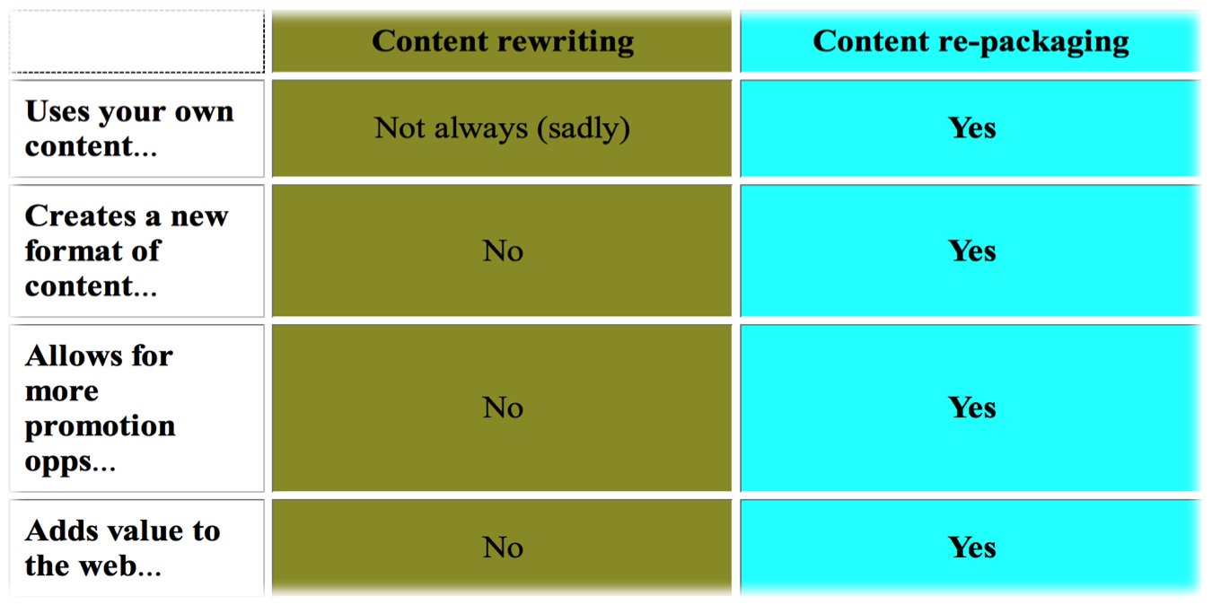 not rewriting