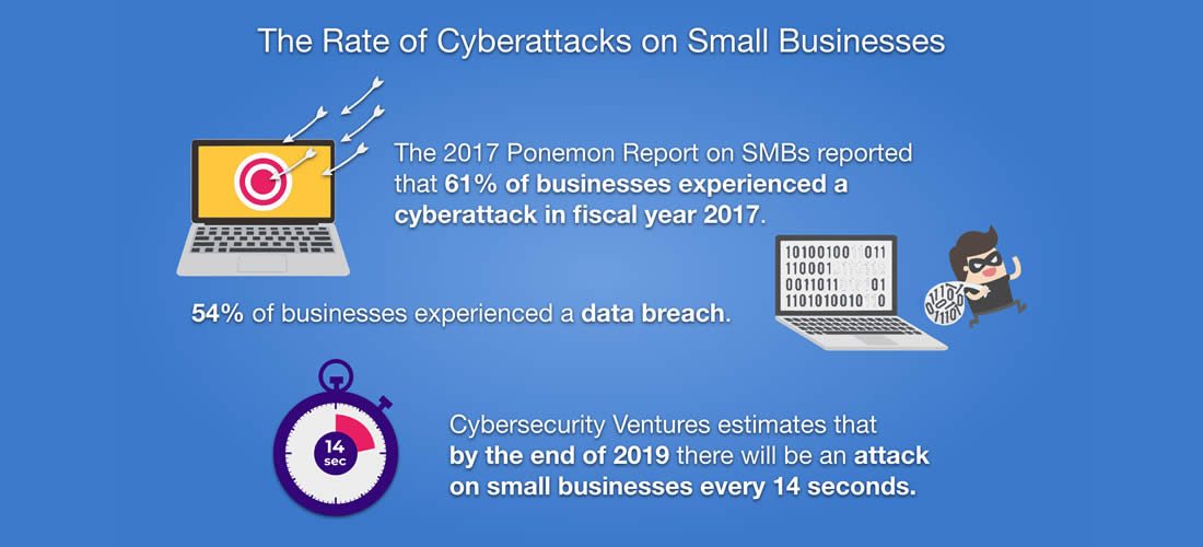 rate-of-cyber-attacks-on-small-business