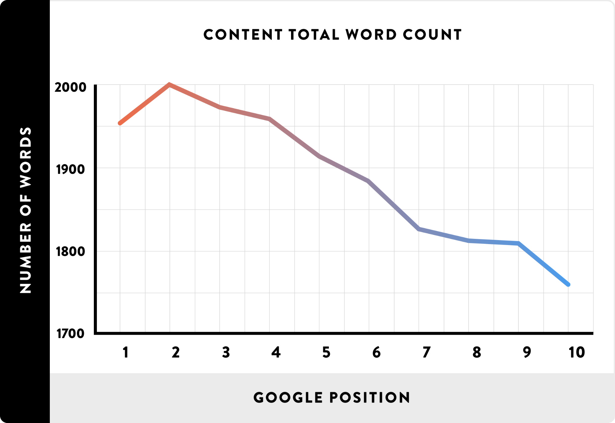 Google position and wordcount