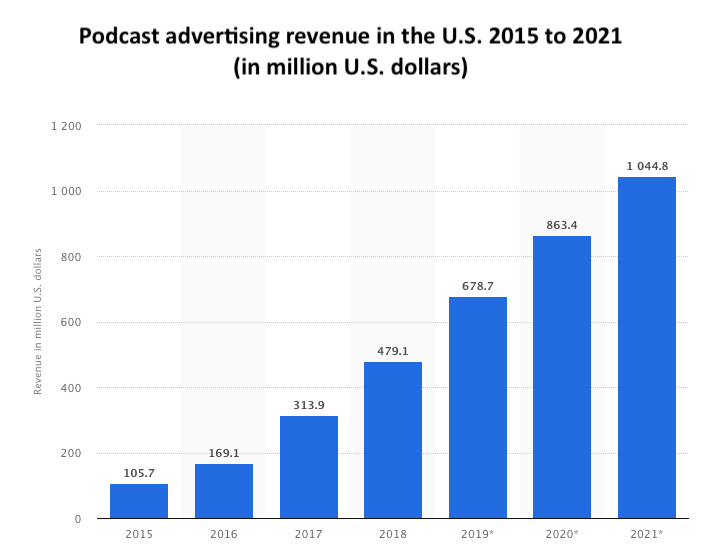 Podcast advertising revenue