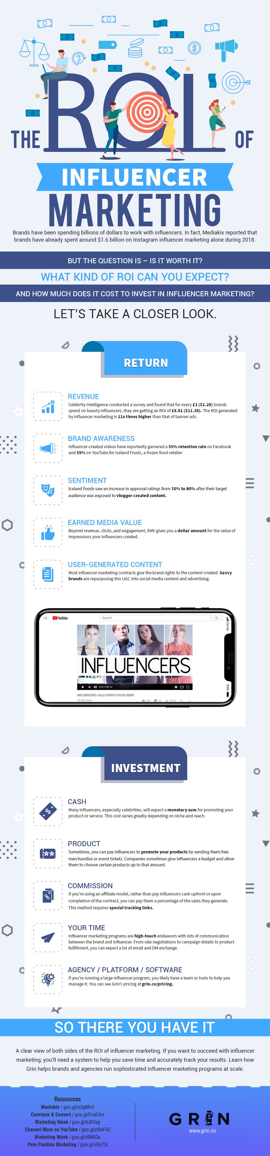 ROI of Influencer Marketing - infographic