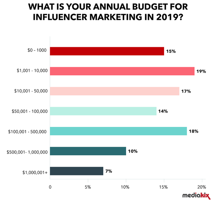 influencer-marketing-statistics-budget-2019-750x750