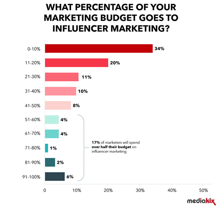 influencer-marketing-statistics-budget-percentage-750x750