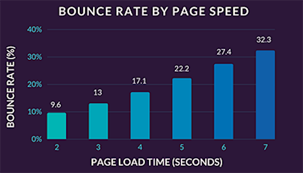 page_speed_graph