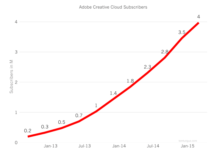 Adobe subscribers