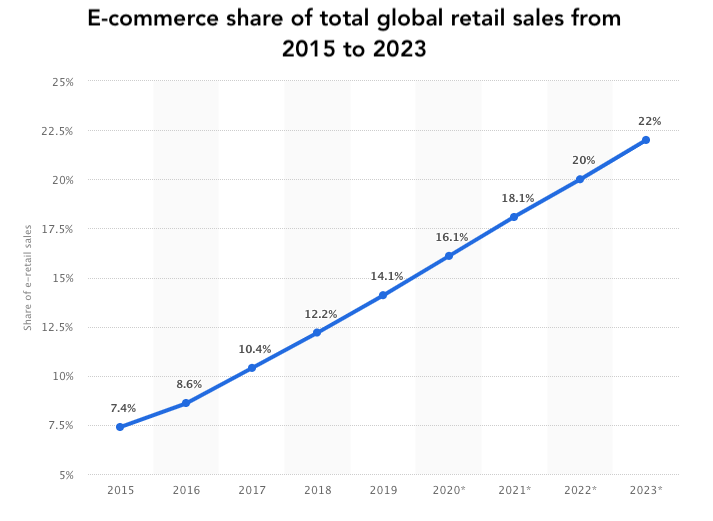 E-commerce share of global retail