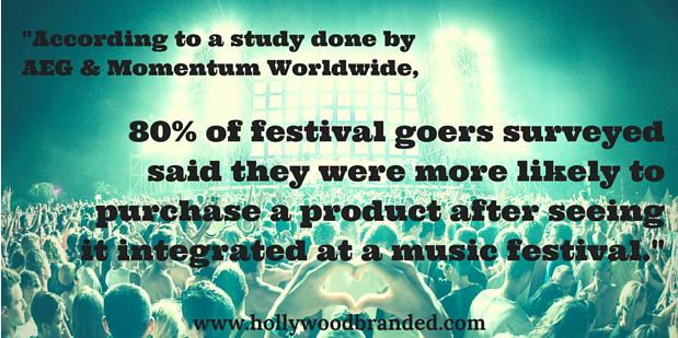 Statistiche del festival musicale