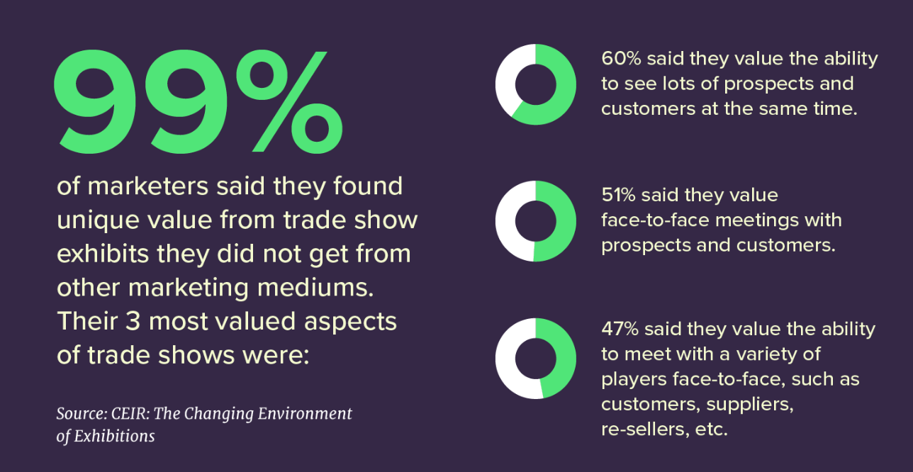 Trade show stats