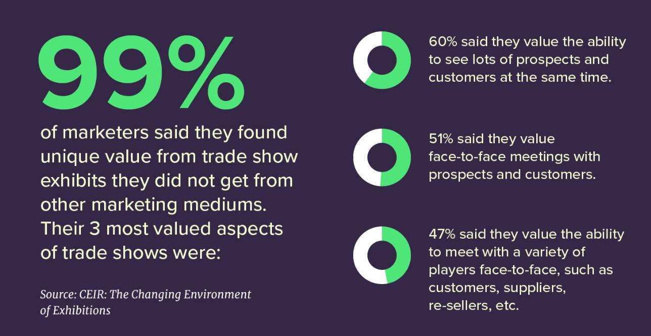 Trade show stats