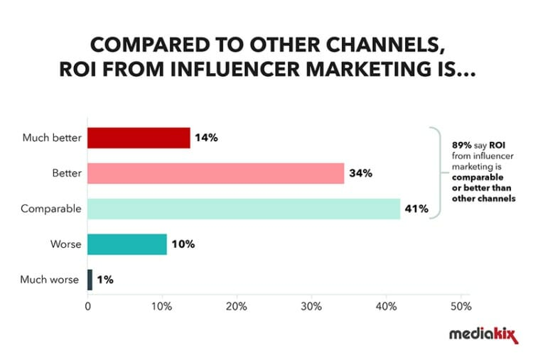 influencer marketing statistics channel comparision 750x500