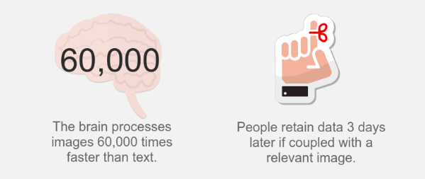 statistiche dei contenuti visivi