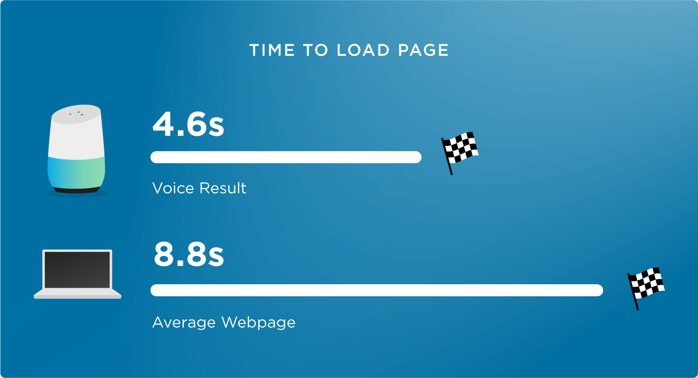 3-time-to-load