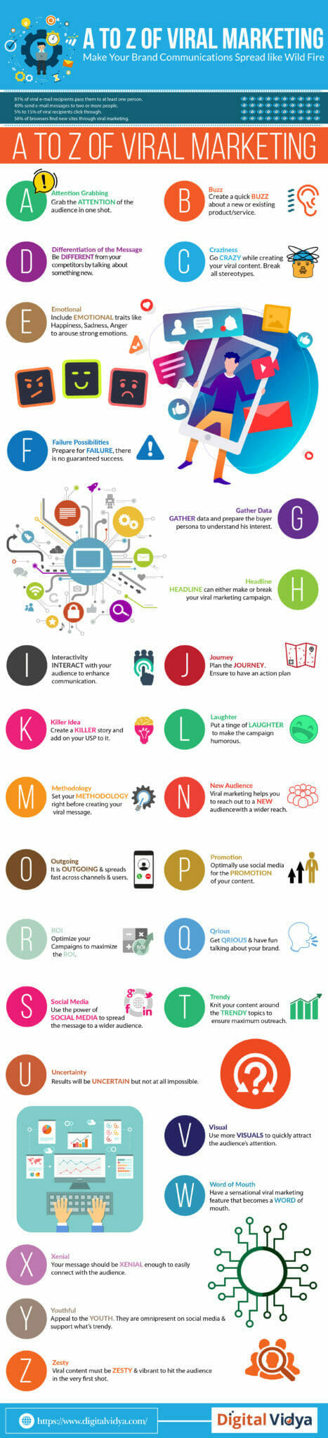 A to Z of viral marketing IG