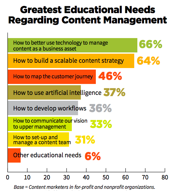 CMI Content Management needs