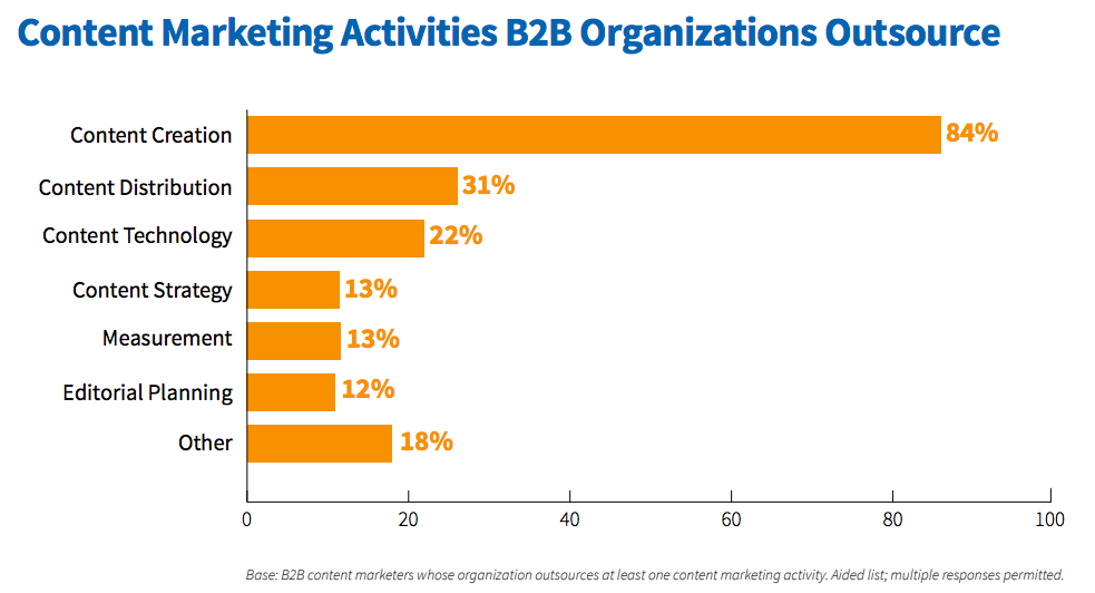 Content marketing outsourced activities