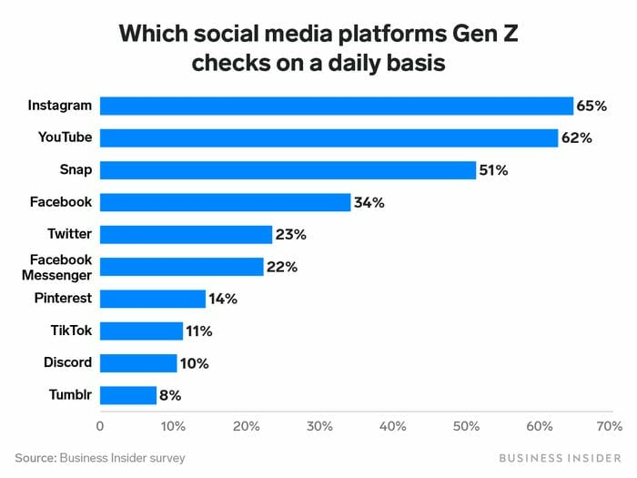 Gen Z favorite social media