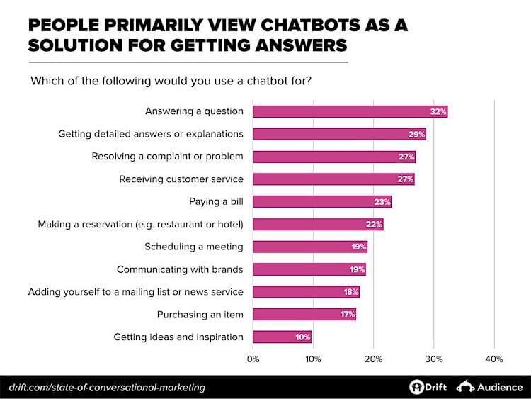 chatbot-uses