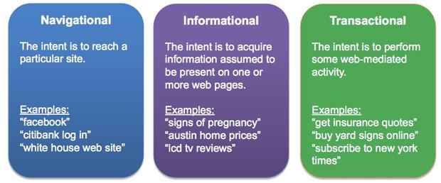 parola chiave-intent-tipi-di-ricerca-query