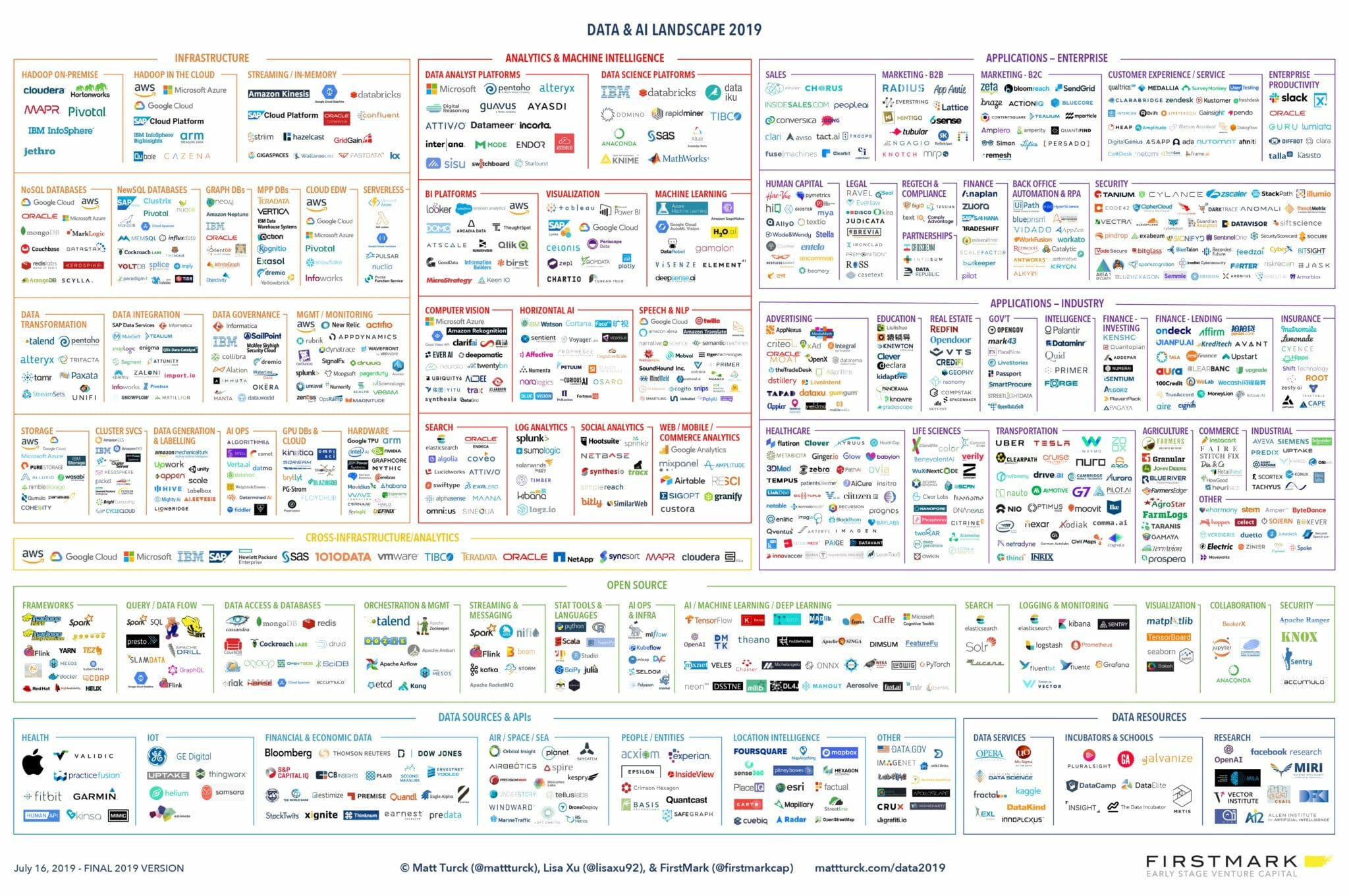 Big_Data_Landscape