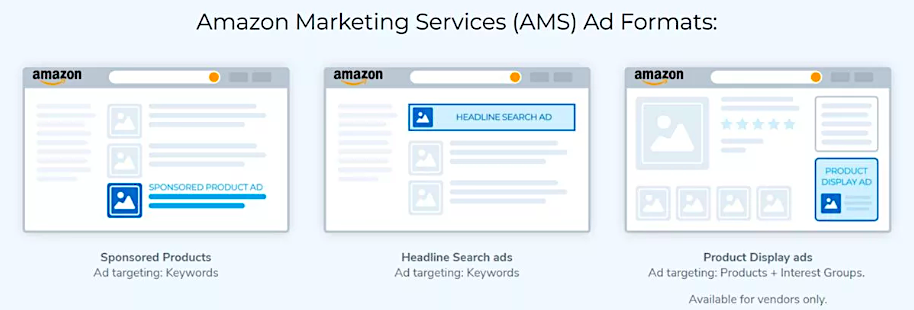 Amazon Marketing Services (AMS)