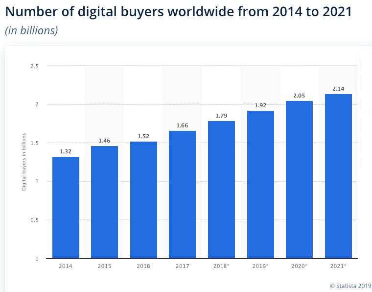 Acquirenti digitali in tutto il mondo