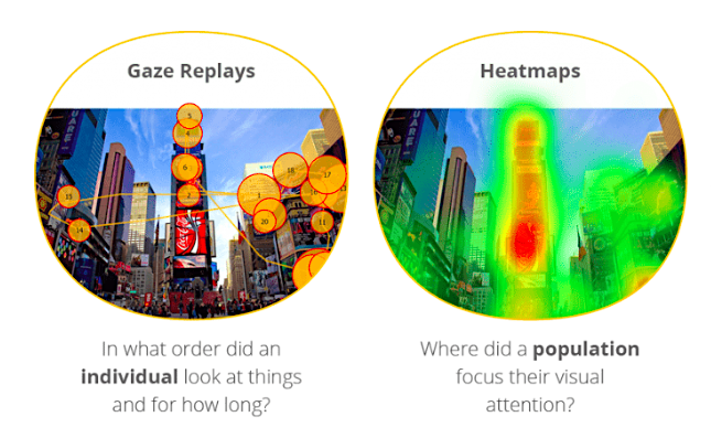 Gaze and heatmapping