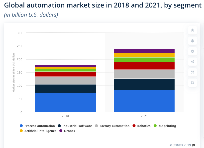 Global automation market size