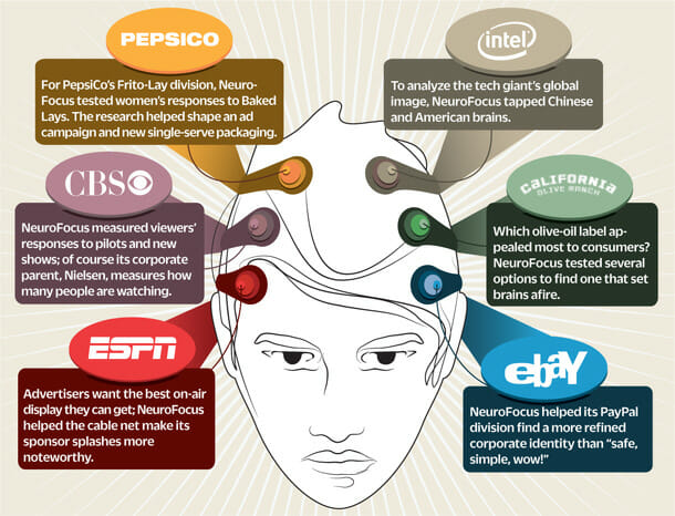 NeuroFocus neuroscience graphic