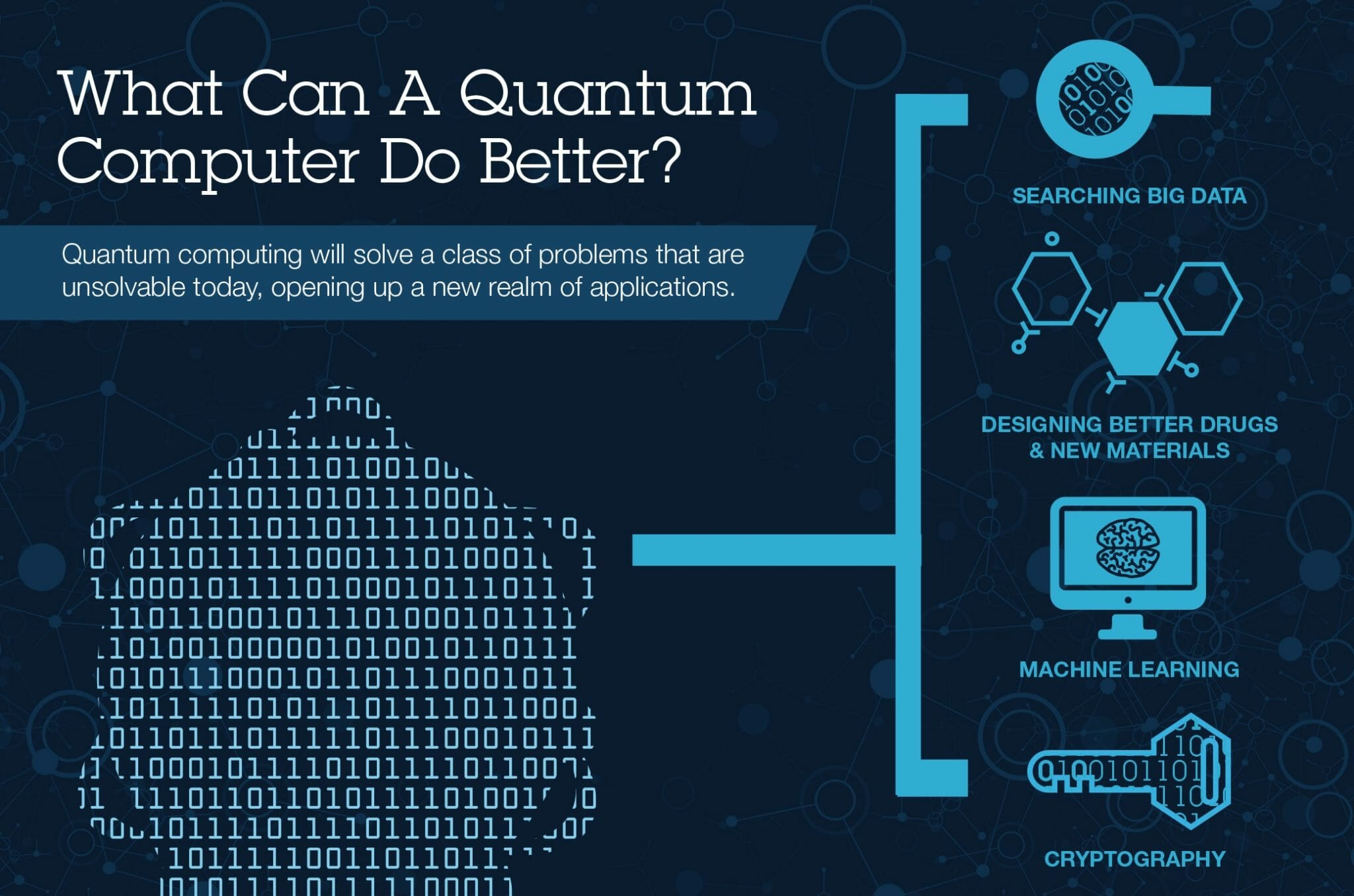 quantum computing uses