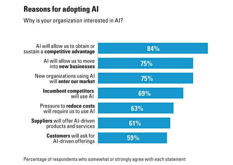 Reasons for adopting AI
