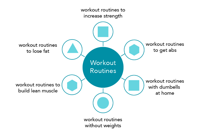 Topic cluster workout example