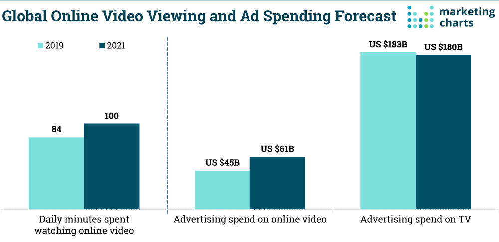 Zenith-Online-Video-Viewing-Ad-Spend-Oct2019