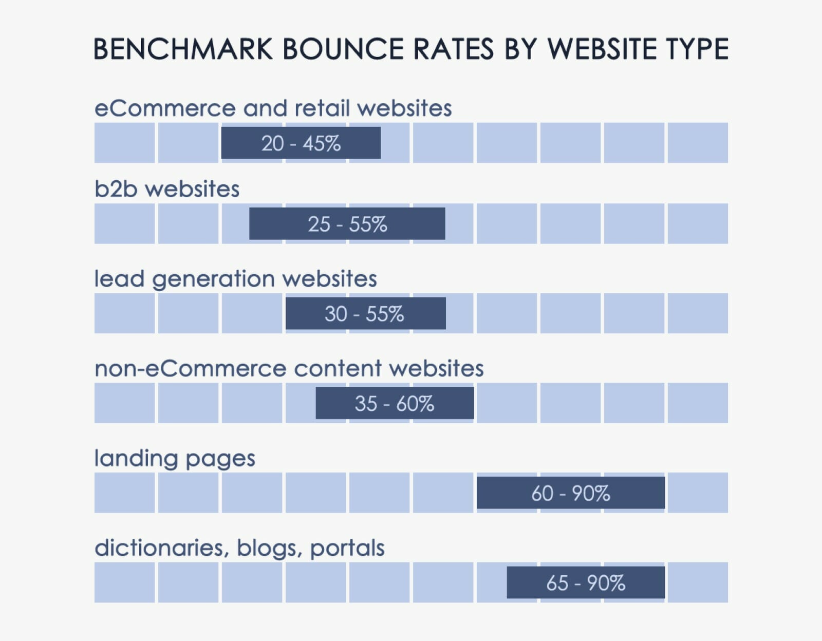 bounce-rate-benchmarks-website