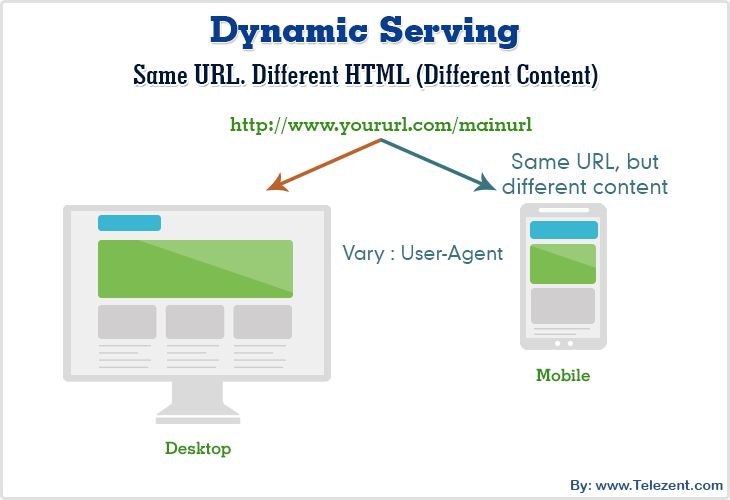 dynamic serving mobile vs desktop