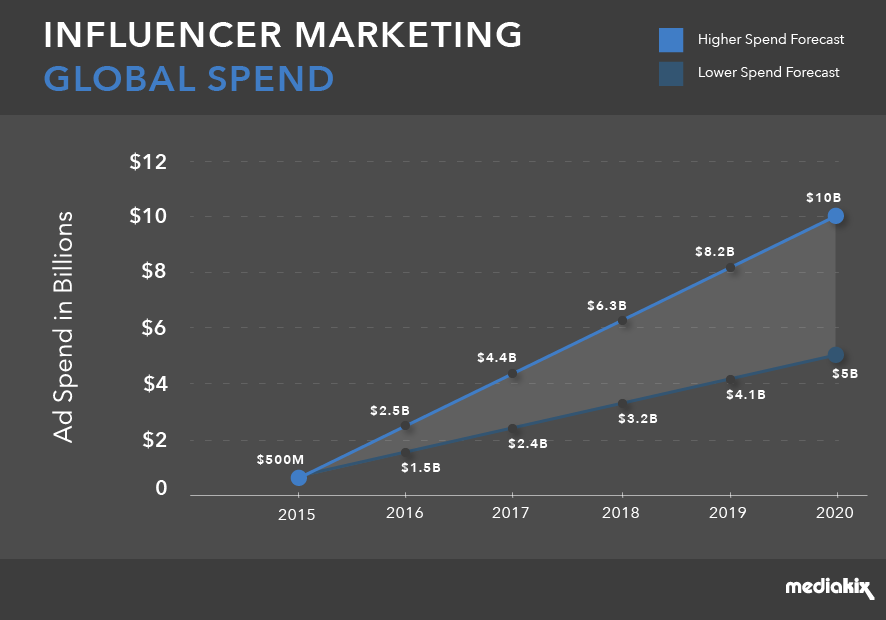 Influencer Marketing Global Spend by 2020
